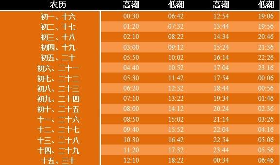 2013福州潮汐表 福州海域潮汐时间表图片